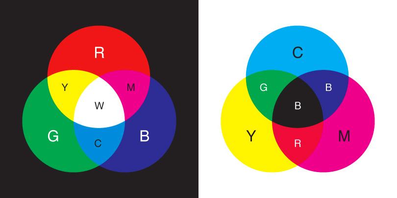 Miscelare I Colori Per Pareti.I Colori Rgb E Cmyk Arch Mattia Frigeri